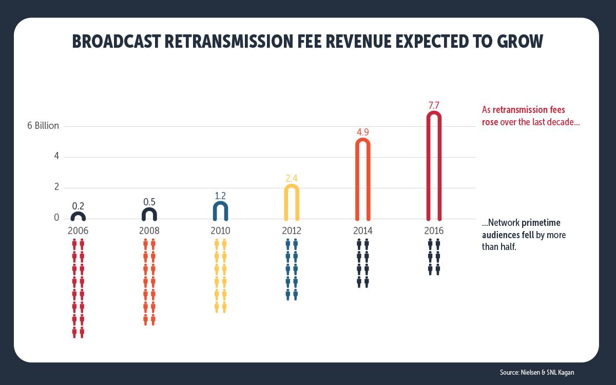 infographics-broadcast-retrans-fees-expected-to-grow