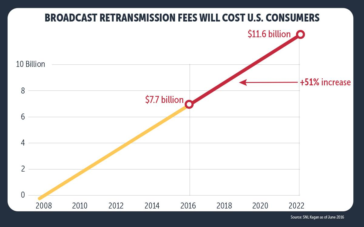 infographics-retransmission-fees-cost-consumers