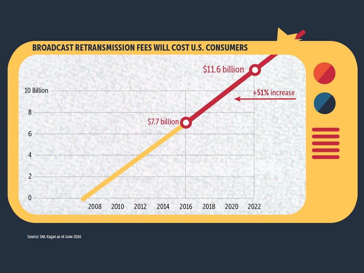 Social Media Shareable – Facebook – Broadcast retransmission fees will cost U.S. consumers