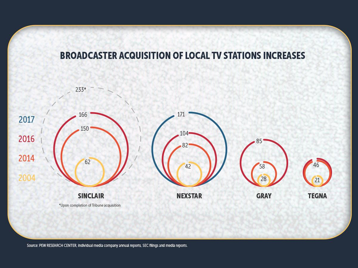 Social Media Shareable – Facebook – Broadcaster acquisition of local TV stations increases