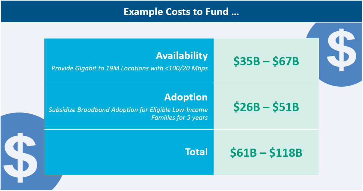 Example Costs to Fund